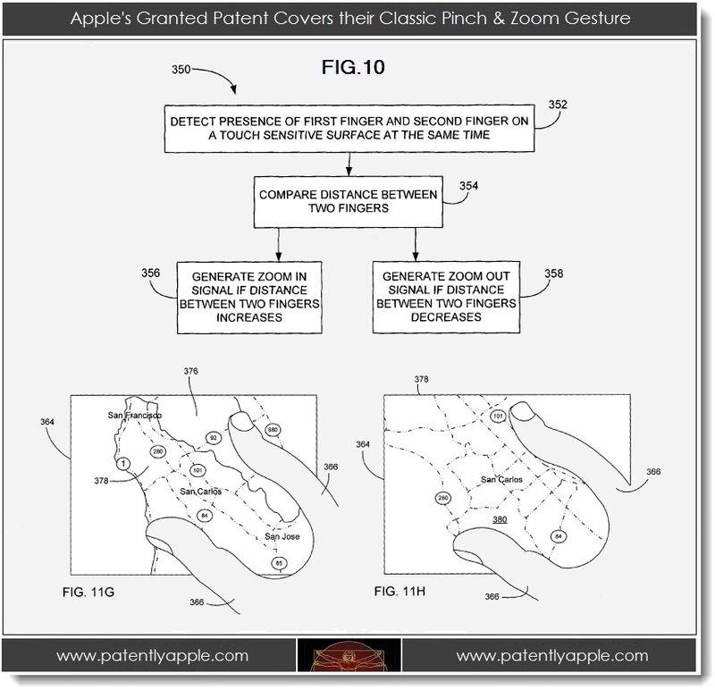 5. Apple, classis pinch & Zoom Gesture