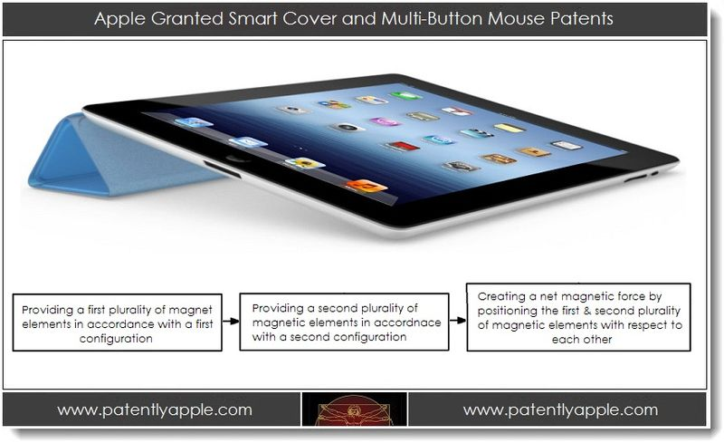 1. Apple Granted Smart Cover and Multi-Button Mouse Patents