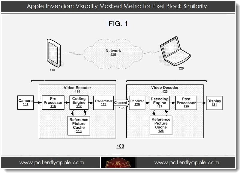 2. Apple Invention - Visually Masked Metric for Pixel Block Similarity