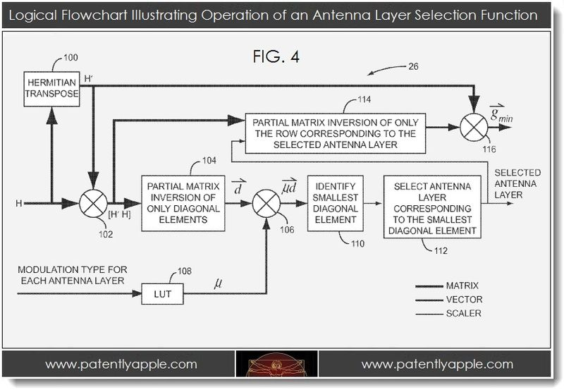 3. flowchart illustrating operation of antenna layer selection function