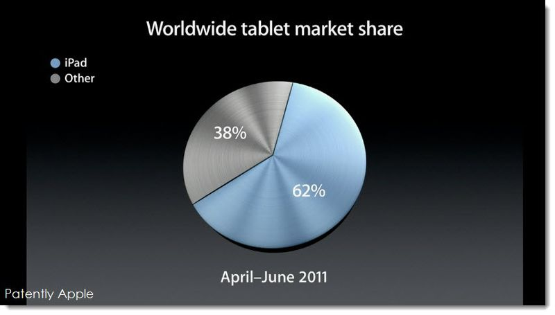 3. World Wide tablet Market Share - part 1