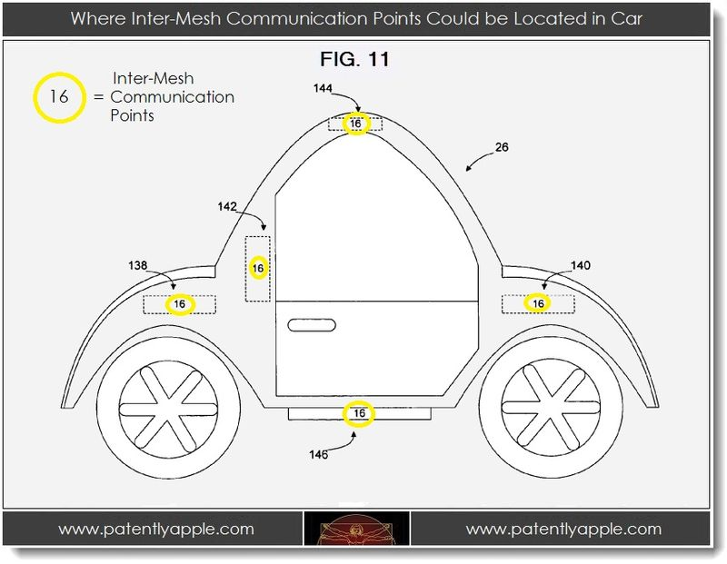 2. Where inter-mesh communication points coulod be located in a car
