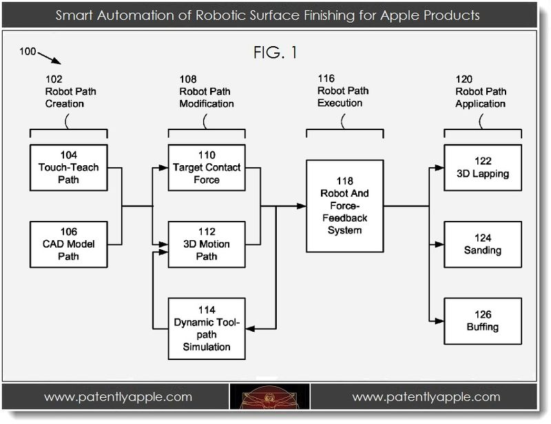 2. Smart automation of robotic surface finishing for Apple Products
