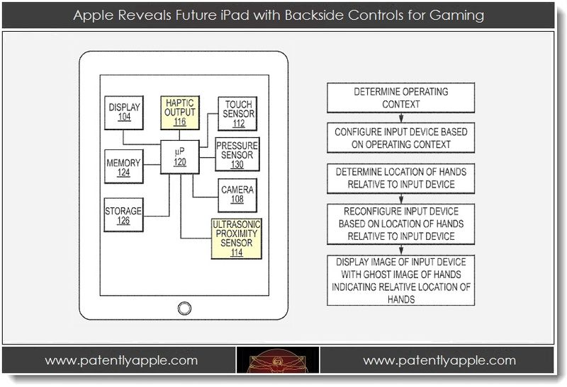 1. Apple Reveals Future iPad with Backside Controls for Gaming