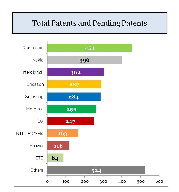 2. Reuters Chart on LTE Essential Patents