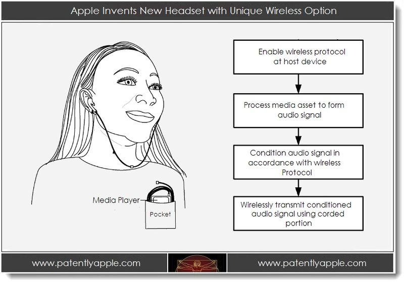 1. Apple invents new headset with unique wireless option