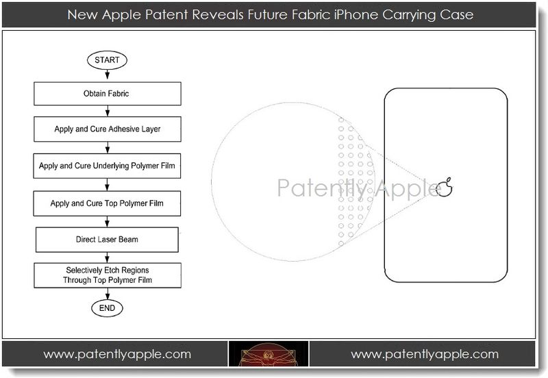 1. Applle patent on fabric iPhone carrying case