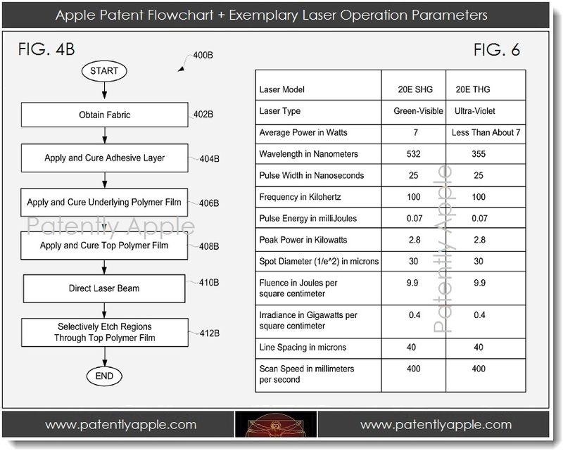 4A. Apple patent flowchart - laser operation parameters