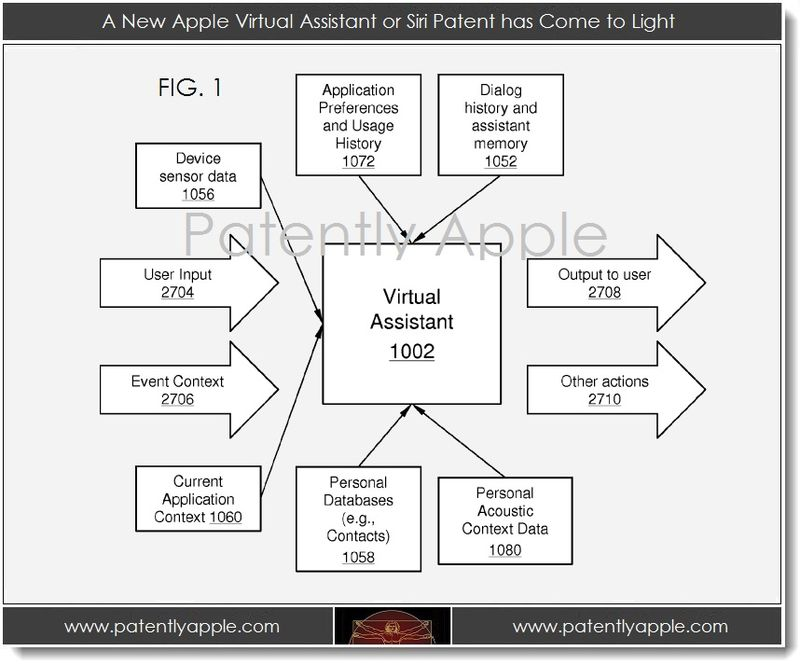 2. Virtual Assistant of Siri Patent has come to light