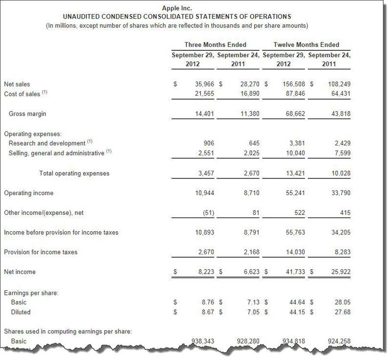 3. Apple Financials