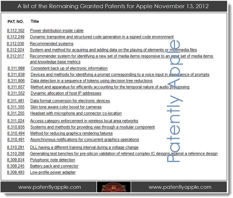 4. A list of the Remaining Granted Patents for Apple 11.13.2012