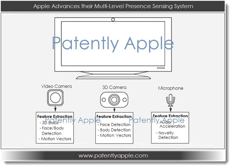 1A. Apple Continues to Advance a Presence Sensor System