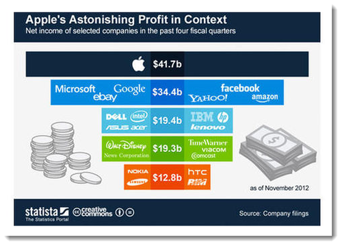 3. Apple's astonishing profit