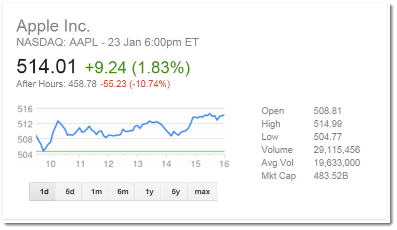 AAPL Takes a Beating After hours