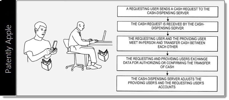 1. Cover. Apple's Ad Hoc Cash Despensing Network System