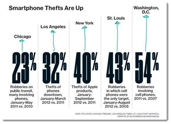 2. Smartphone Thefts Are Up