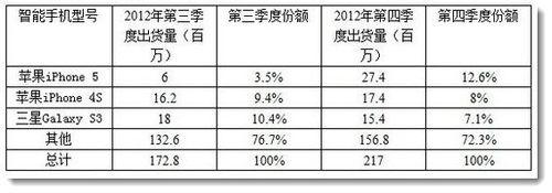 2. Tencent report chart