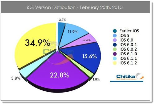 3. iOS version distribution chart Feb 25, 2013