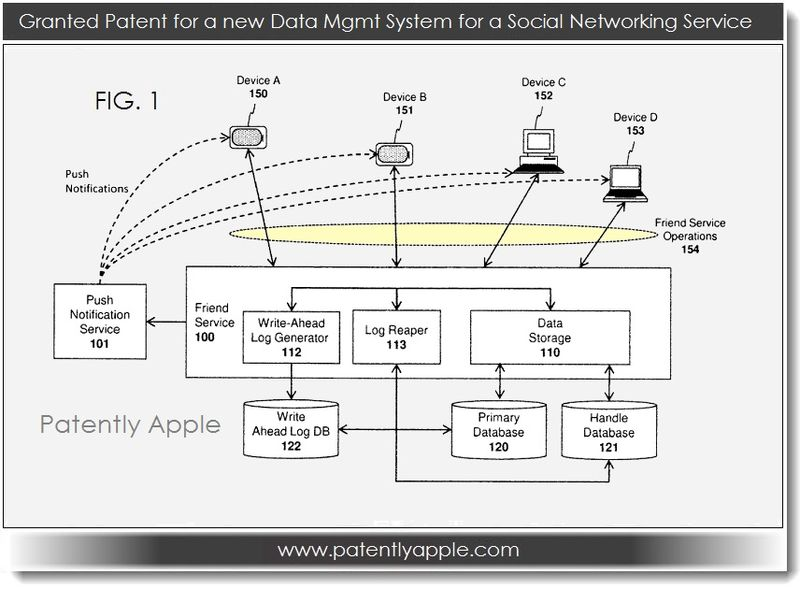 2 data mgmt system for social networking service, Apple granted pateent