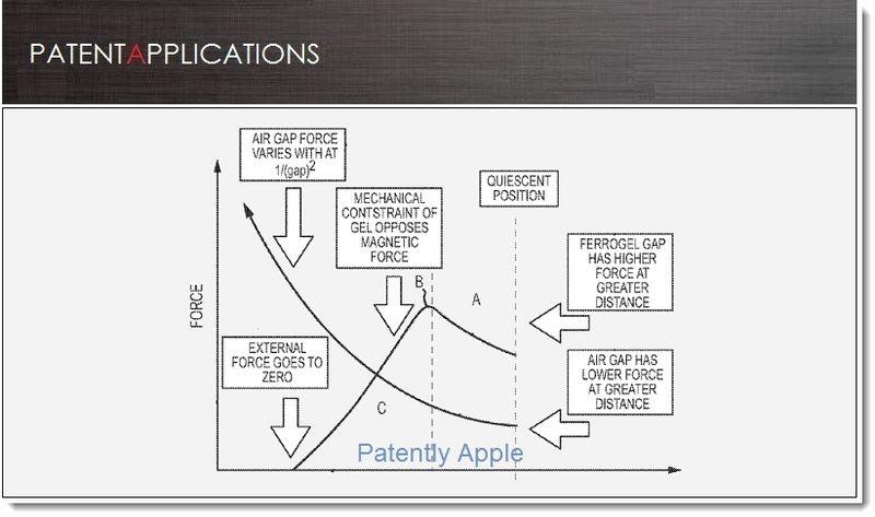 1. Cover - Apple invents new haptics using new materials