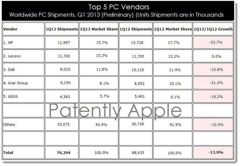 2. Top 5 PC Vendors