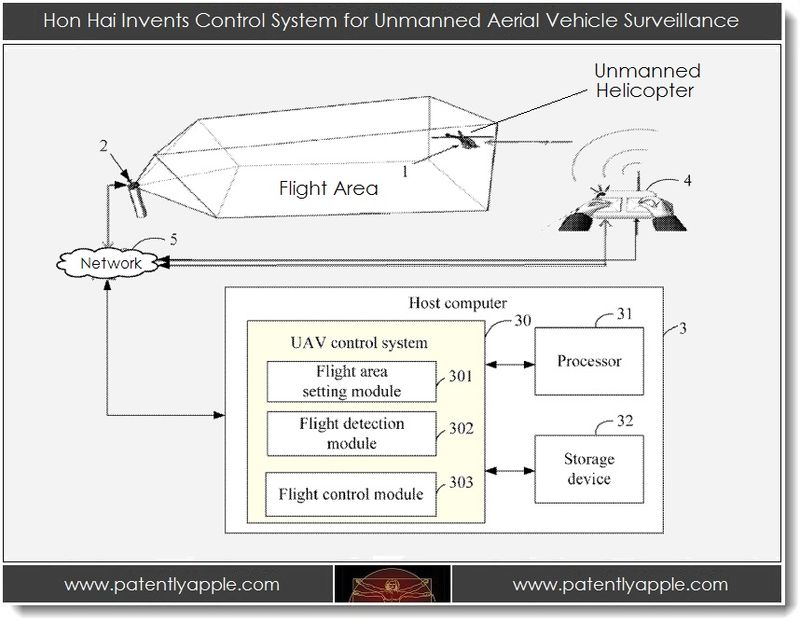2. Hon Hai Invents Control System for Unmanned Aerial Vehicle Surveillance