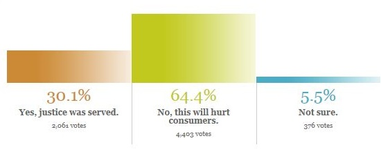 3. NBC Poll on Apple's victory over Samsung