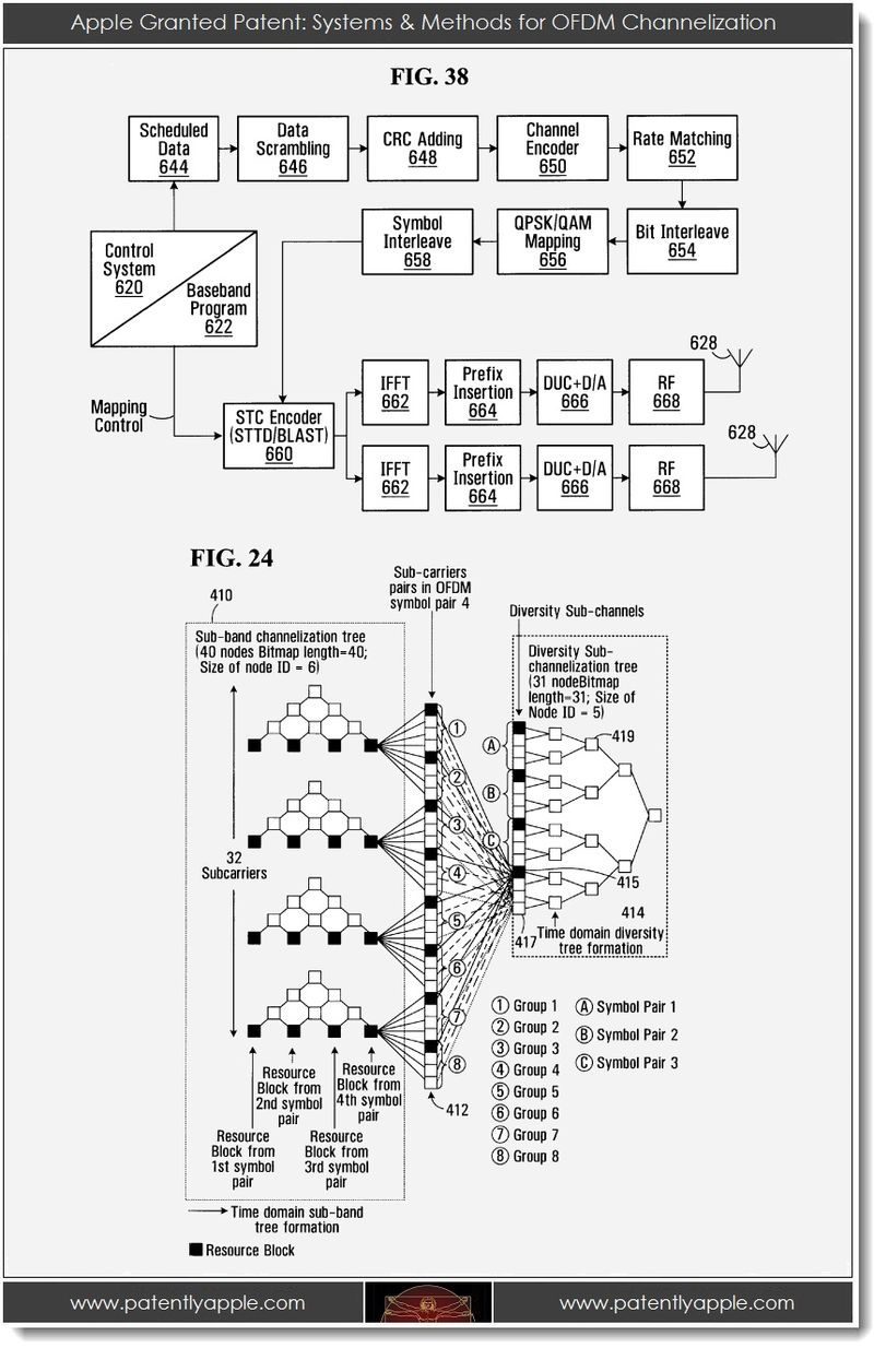 3. Apple Granted patent - systems & methods for OFDM Chanalization