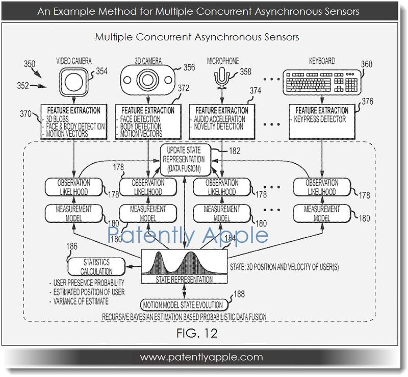 5. Apple patent - example method for concurrent asynchronous sensors