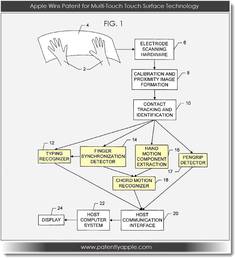 2. Apple wins patent for multi-touch touch surface technology