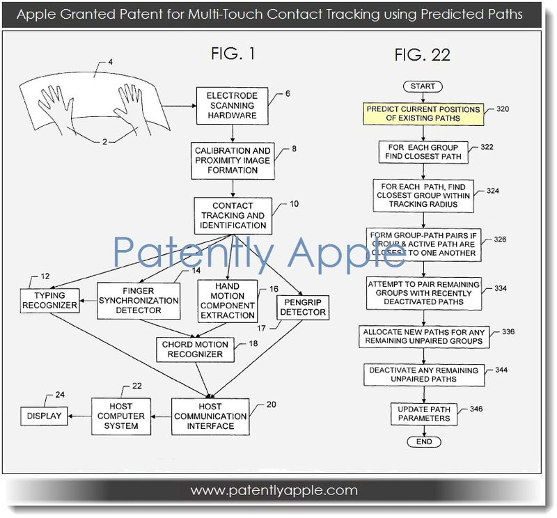 2. Apple Granted Patent for Multi-Touch using Predicted Paths