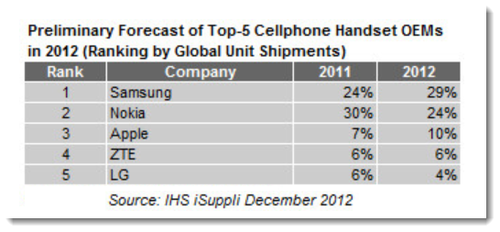 2. iSuppli Dec 2012 Stats Graphic