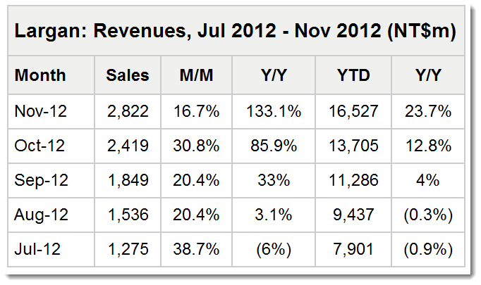 2. Largan Revenues spike with iPhone 5 sales of camera lenses