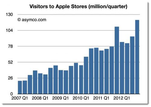 3. Apple Store stats chart Feb 2013