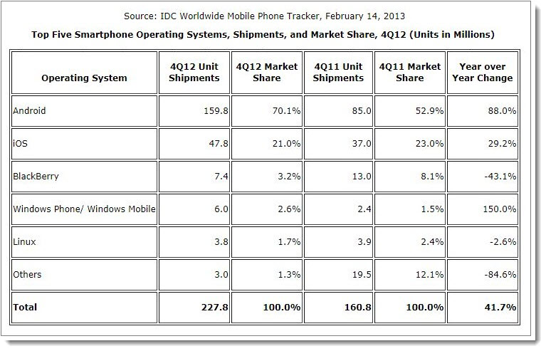 2. top five smartphone operating systems