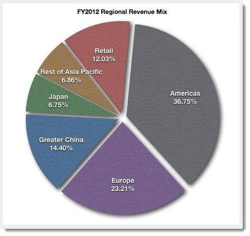 2. Apple Sales 2012 per region