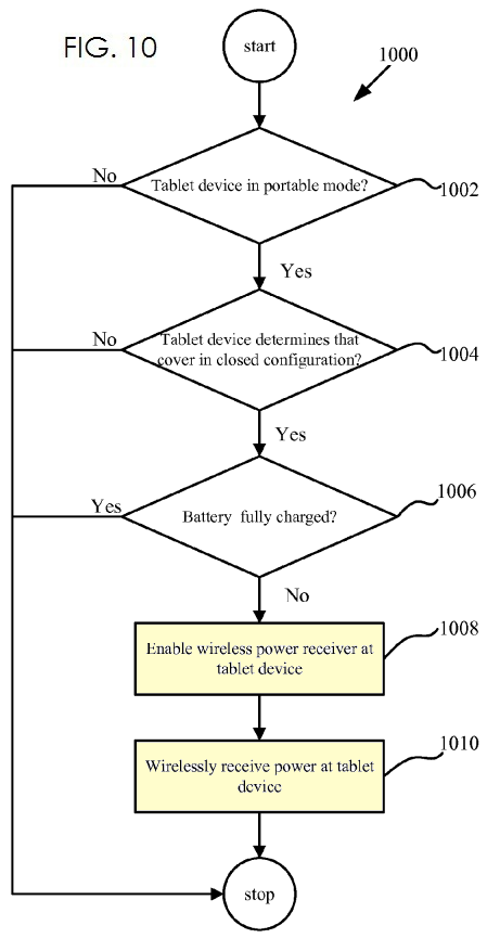 4. Flowchart of inductive charging system for iPad Smart Cover
