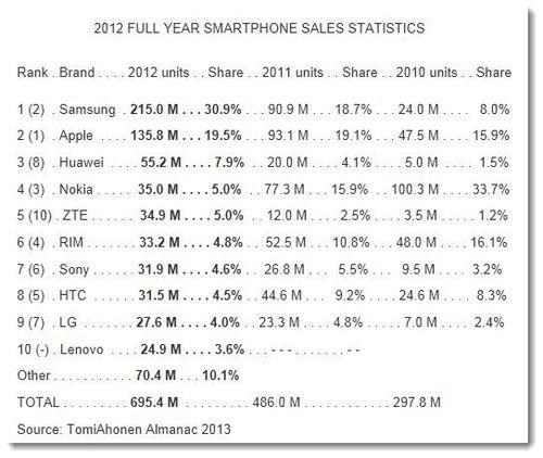 2. 2012 Smartphone sales stats