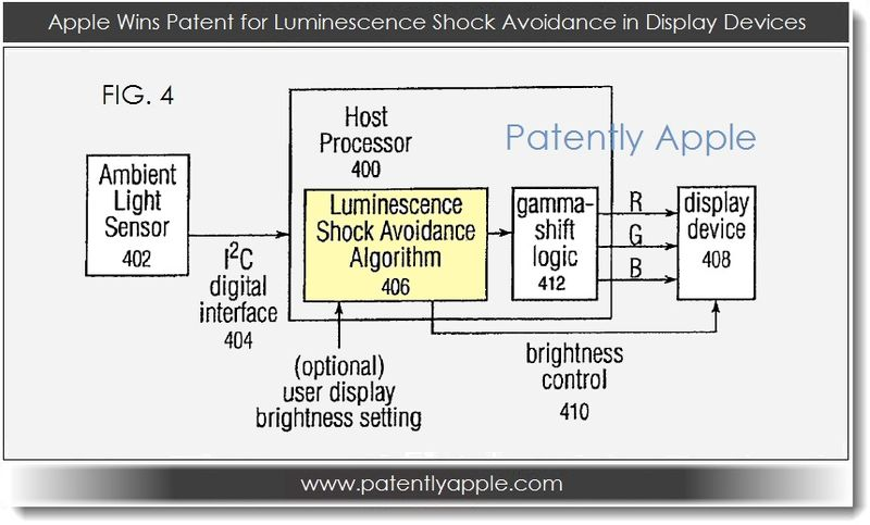 4. Apple wins patent for lumiinescence shock avoidance in display devices