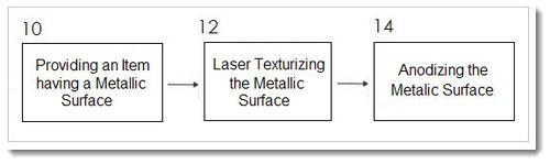 4AA Laser Texturizing