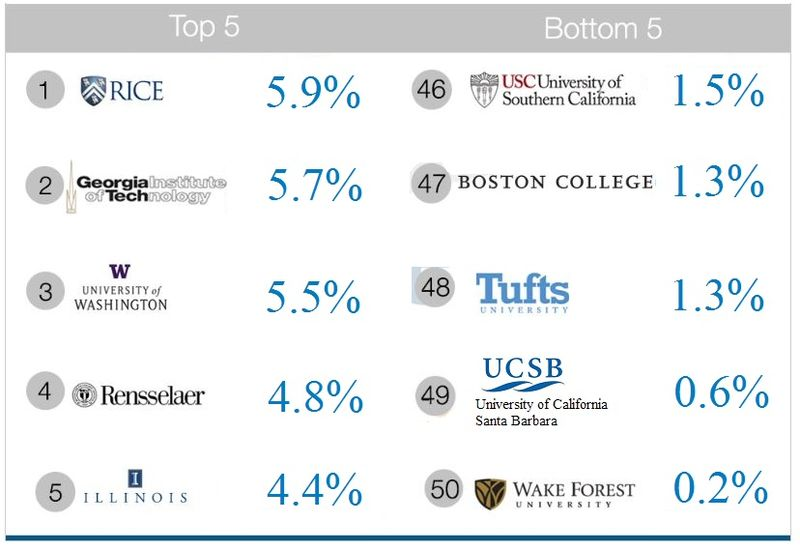3. Top 5, Bottom 5 Universities for Windows 8 Adoption