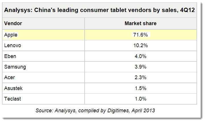 2. Chart Apple 71% share of tablets