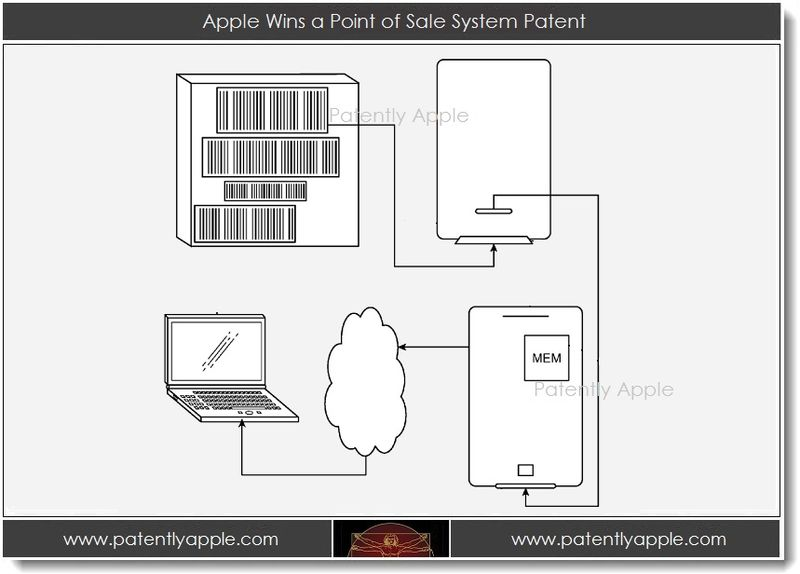 1. Apple Wins a Point of Sale System Patent