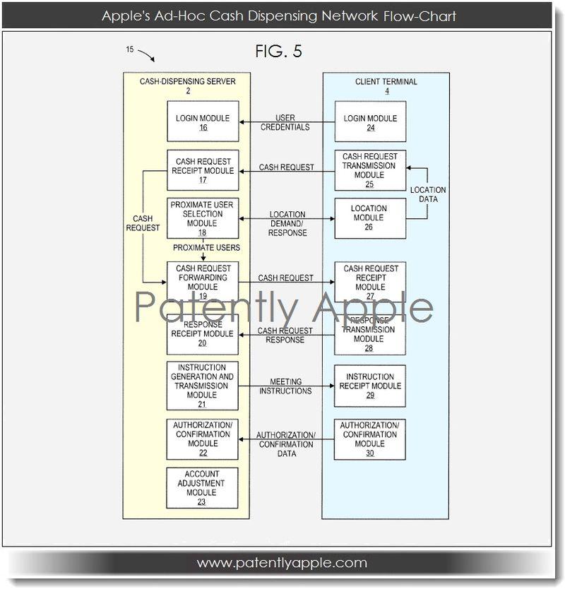 7. Apple's Ad-Hoc Cash Dispensing Network Flow Chart