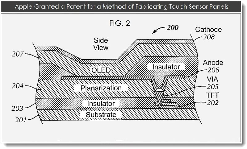 5. Apple Granted a patent for a method of fabricating touch sensor panels