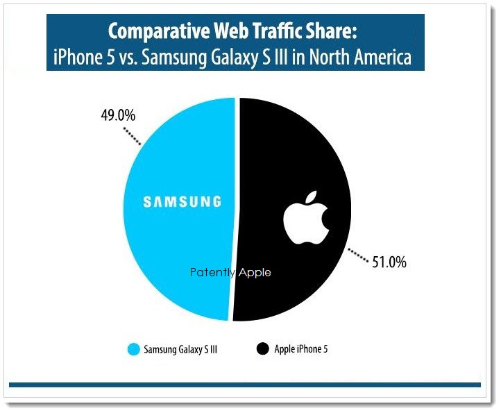 CHART 1A - Comparative Web Traffic Share