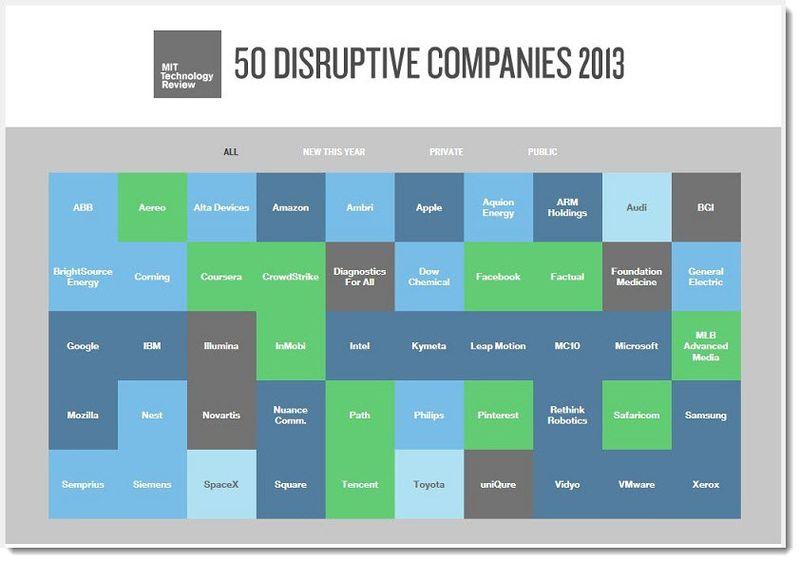 2. Apple Still considered a major market disrupter for 2013
