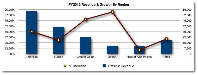 3. Apple, 2012 Revenue & Growth by Region
