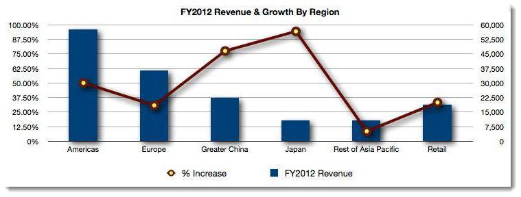 3. Apple, 2012 Revenue & Growth by Region