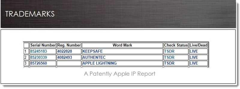1. Cover, Apple assigned AuthenTec and KeepSafe RTMs Mar 08, 2013